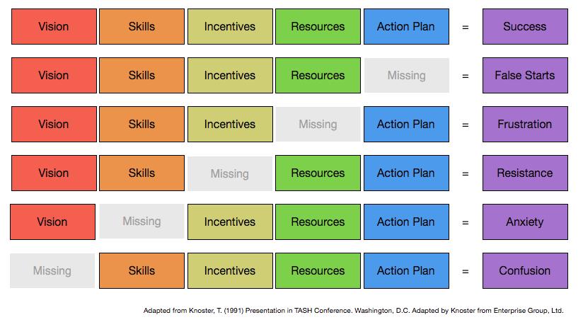 Knoster's Framework for Complex Change