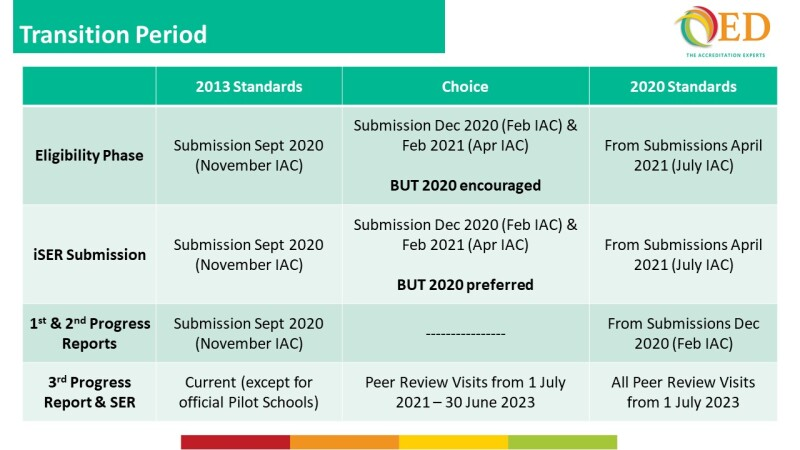 qed-aacsb-2020-transition-table